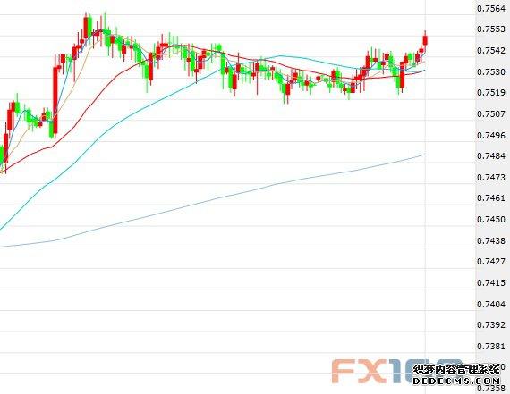 分析师:澳元下跌风险受限?