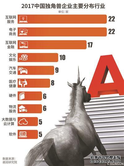 """估值总计超3万亿元七杀私服发布网 国内""""独角兽""""企业有哪些?"""